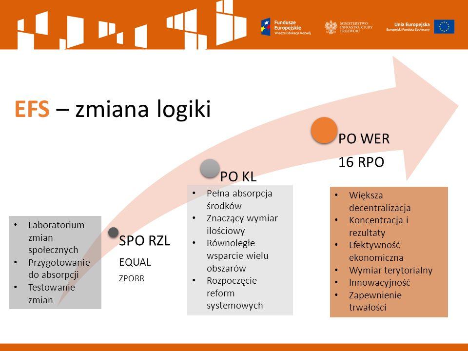SPO RZL EQUAL ZPORR PO KL PO WER 16 RPO Laboratorium zmian społecznych Przygotowanie do absorpcji Testowanie zmian Pełna absorpcja środków Znaczący wymiar ilościowy Równoległe wsparcie wielu obszarów Rozpoczęcie reform systemowych Większa decentralizacja Koncentracja i rezultaty Efektywność ekonomiczna Wymiar terytorialny Innowacyjność Zapewnienie trwałości EFS – zmiana logiki