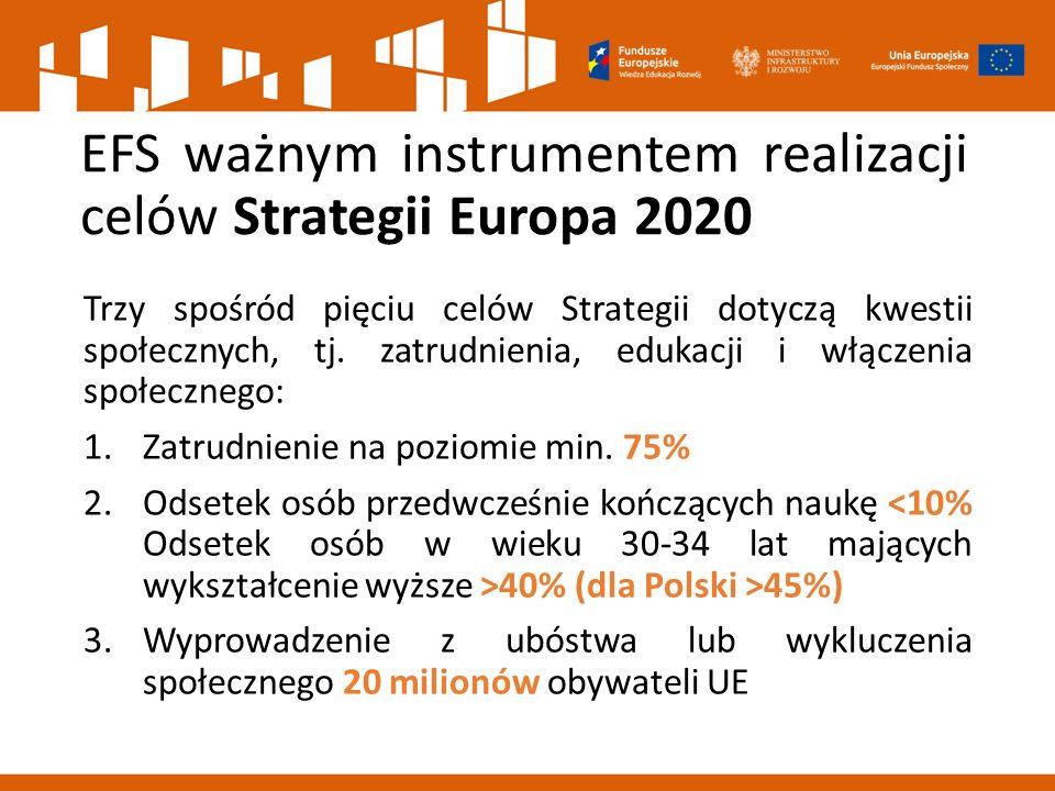 EFS ważnym instrumentem realizacji celów Strategii Europa 2020 Trzy spośród pięciu celów Strategii dotyczą kwestii społecznych, tj.