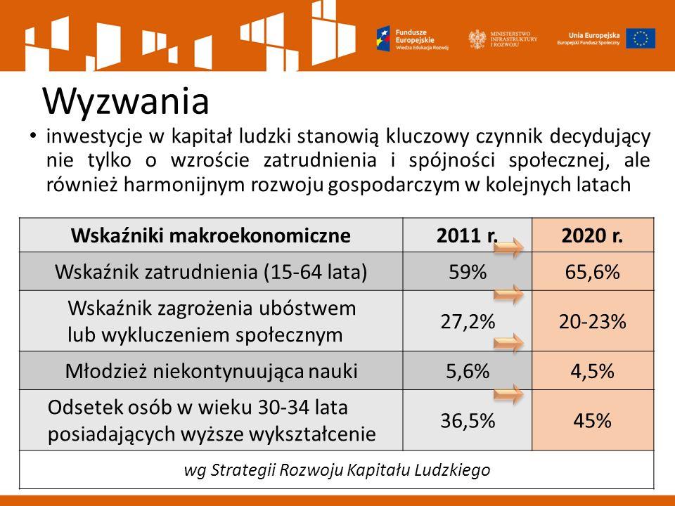 inwestycje w kapitał ludzki stanowią kluczowy czynnik decydujący nie tylko o wzroście zatrudnienia i spójności społecznej, ale również harmonijnym rozwoju gospodarczym w kolejnych latach Wskaźniki makroekonomiczne2011 r.2020 r.