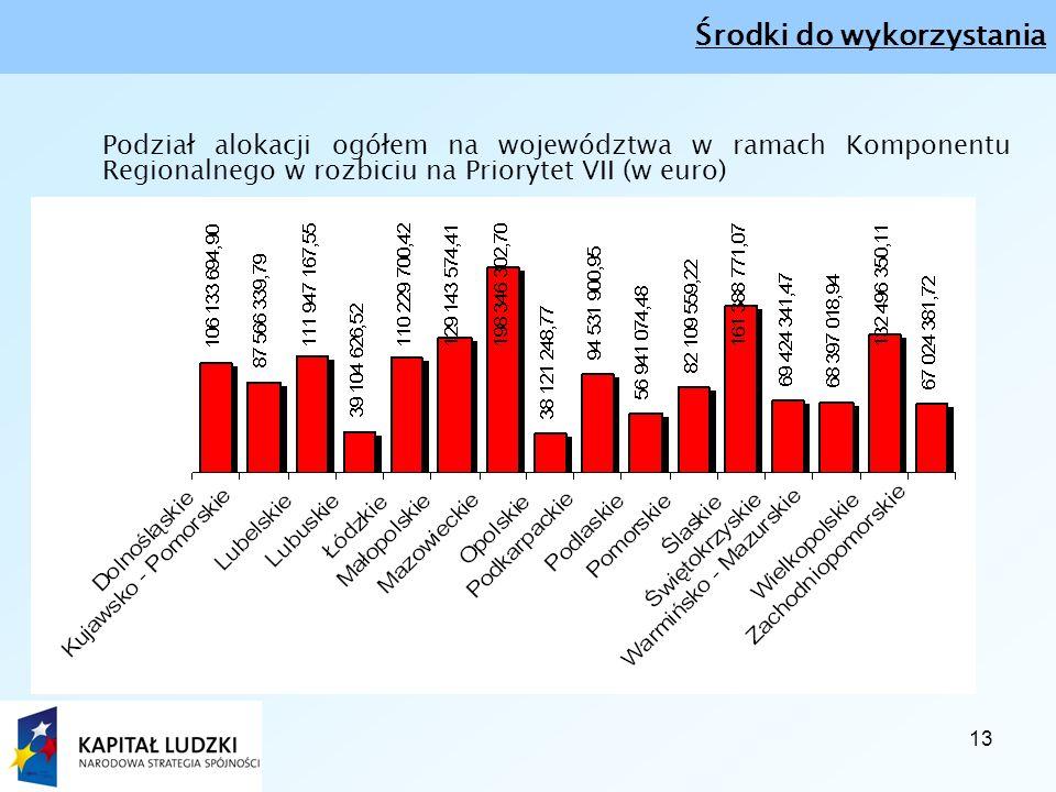 13 Podział alokacji ogółem na województwa w ramach Komponentu Regionalnego w rozbiciu na Priorytet VII (w euro) Środki do wykorzystania