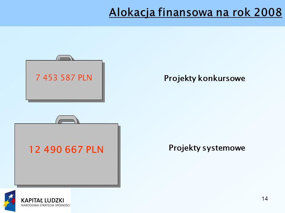 14 Alokacja finansowa na rok 2008 Projekty konkursowe 7 453 587 PLN 12 490 667 PLN Projekty systemowe