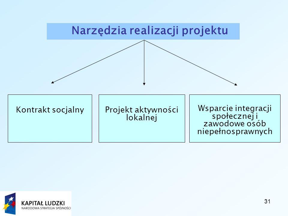 31 Wsparcie integracji społecznej i zawodowe osób niepełnosprawnych Narzędzia realizacji projektu Kontrakt socjalnyProjekt aktywności lokalnej
