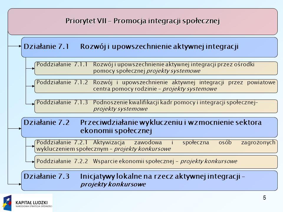 5 Priorytet VII – Promocja integracji społecznej Działanie 7.1 Rozwój i upowszechnienie aktywnej integracji Poddziałanie 7.1.1 Rozwój i upowszechnienie aktywnej integracji przez ośrodkipomocy społecznej projekty systemowe Poddziałanie 7.1.2 Rozwój i upowszechnienie aktywnej integracji przez powiatowe centra pomocy rodzinie – projekty systemowe Poddziałanie 7.1.3 Podnoszenie kwalifikacji kadr pomocy i integracji społecznej– projekty systemowe Działanie 7.2 Przeciwdziałanie wykluczeniu i wzmocnienie sektoraekonomii społecznej Działanie 7.3 Inicjatywy lokalne na rzecz aktywnej integracji – projekty konkursowe Poddziałanie 7.2.1 Aktywizacja zawodowa i społeczna osób zagrożonych wykluczeniem społecznym – projekty konkursowe Poddziałanie 7.2.2 Wsparcie ekonomii społecznej - projekty konkursowe