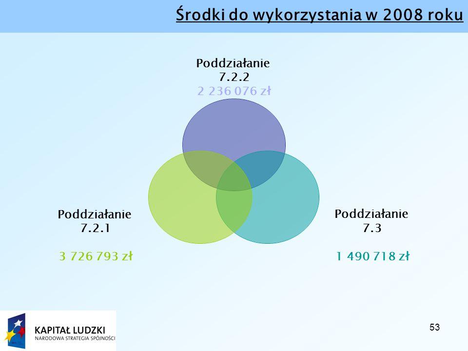 53 Środki do wykorzystania w 2008 roku Poddziałanie 7.2.2 2 236 076 zł Poddziałanie 7.3 1 490 718 zł Poddziałanie 7.2.1 3 726 793 zł