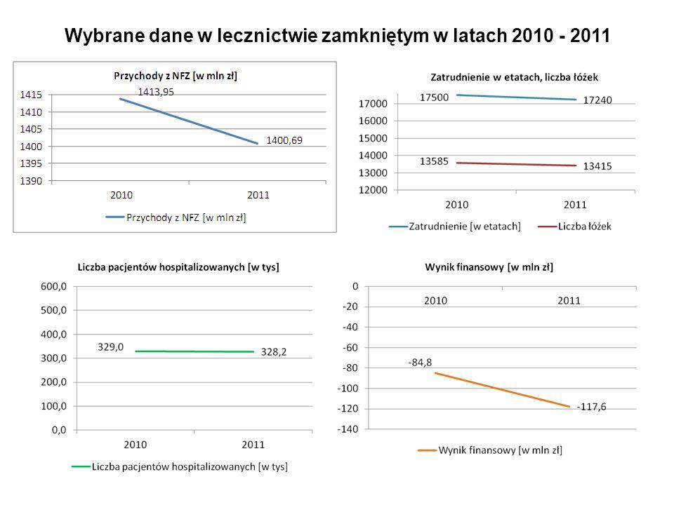 Wybrane dane w lecznictwie zamkniętym w latach 2010 - 2011