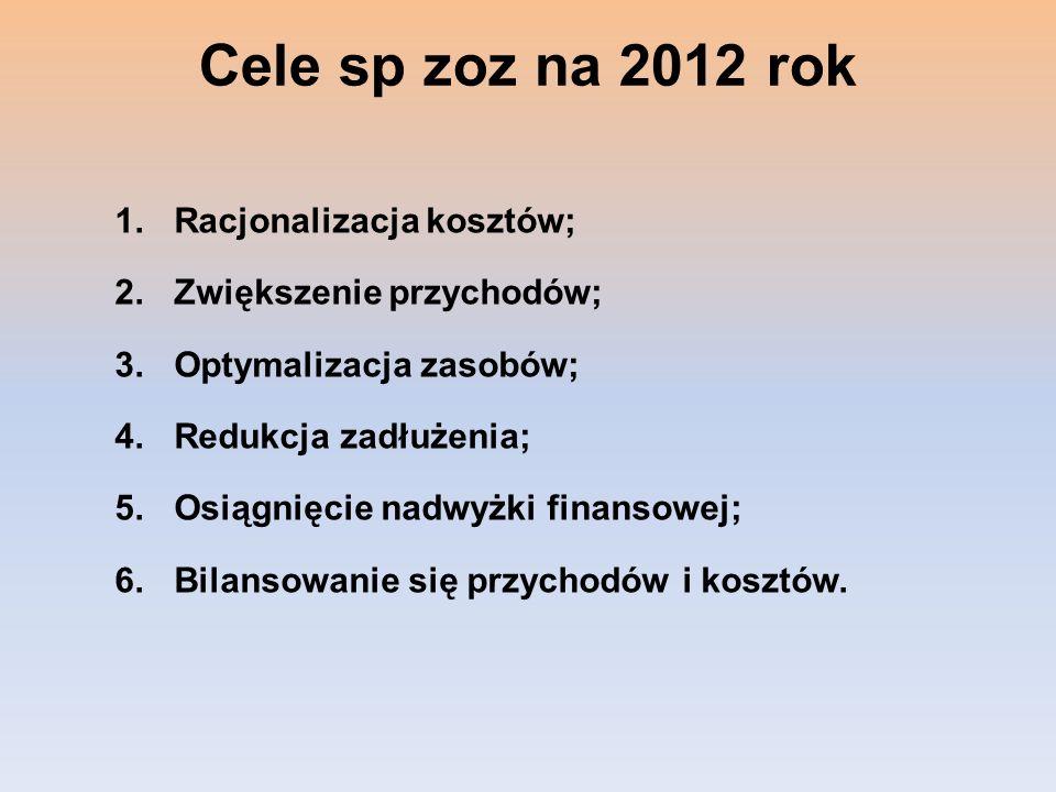 Cele sp zoz na 2012 rok 1.Racjonalizacja kosztów; 2.Zwiększenie przychodów; 3.Optymalizacja zasobów; 4.Redukcja zadłużenia; 5.Osiągnięcie nadwyżki fin