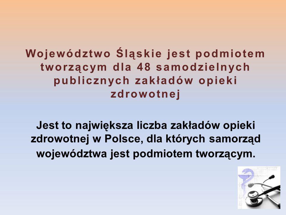 Województwo Śląskie jest podmiotem tworzącym dla 48 samodzielnych publicznych zakładów opieki zdrowotnej Jest to największa liczba zakładów opieki zdr