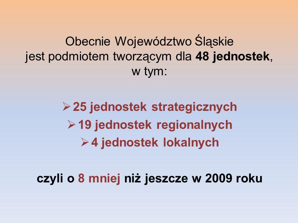 Obecnie Województwo Śląskie jest podmiotem tworzącym dla 48 jednostek, w tym:  25 jednostek strategicznych  19 jednostek regionalnych  4 jednostek