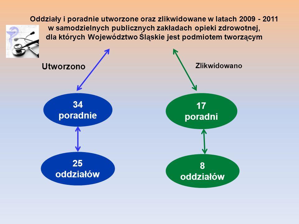 Oddziały i poradnie utworzone oraz zlikwidowane w latach 2009 - 2011 w samodzielnych publicznych zakładach opieki zdrowotnej, dla których Województwo