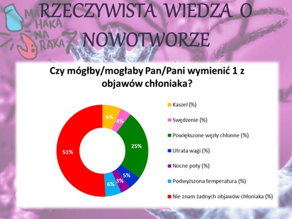  Co roku wzrasta o około 4-5% liczba zachorowań na chłoniaki  W Polsce co roku zachorowuje ponad 6000 osób na chłoniaki  W ostatnim okresie nastąpił wyraźny wzrost zachorowań na chłoniaki w grupie młodszych pacjentów: w wieku 13-19 lat chłoniaki stanowią około 25% nowotworów  w grupie 20-24 lat nastąpiło podwojenie liczby nowych rozpoznań chłoniaka w okresie ostatnich 20 lat