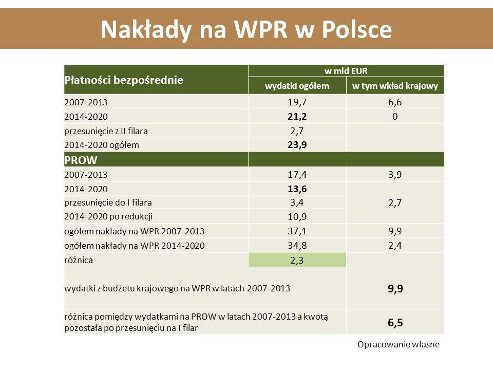 Płatności bezpośrednie w mld EUR wydatki ogółemw tym wkład krajowy 2007-2013 19,76,6 2014-2020 21,20 przesunięcie z II filara 2,7 2014-2020 ogółem 23,9 PROW 2007-2013 17,43,9 2014-2020 13,6 2,7 przesunięcie do I filara 3,4 2014-2020 po redukcji 10,9 ogółem nakłady na WPR 2007-2013 37,19,9 ogółem nakłady na WPR 2014-2020 34,82,4 różnica 2,3 wydatki z budżetu krajowego na WPR w latach 2007-2013 9,9 różnica pomiędzy wydatkami na PROW w latach 2007-2013 a kwotą pozostała po przesunięciu na I filar 6,5 Opracowanie własne Nakłady na WPR w Polsce