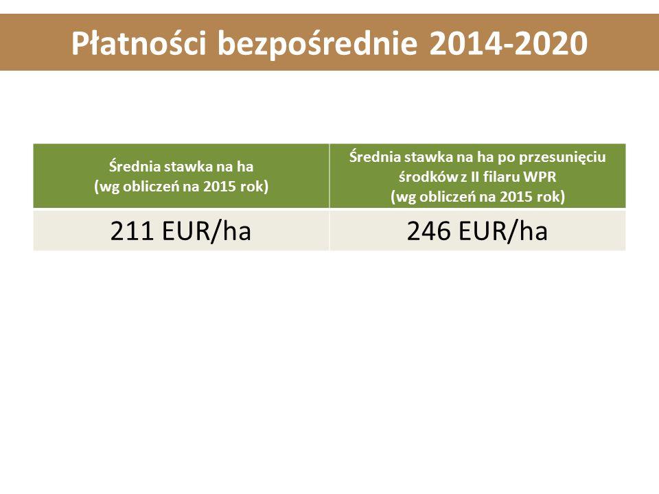 Płatności bezpośrednie 2014-2020 Średnia stawka na ha (wg obliczeń na 2015 rok) Średnia stawka na ha po przesunięciu środków z II filaru WPR (wg obliczeń na 2015 rok) 211 EUR/ha246 EUR/ha
