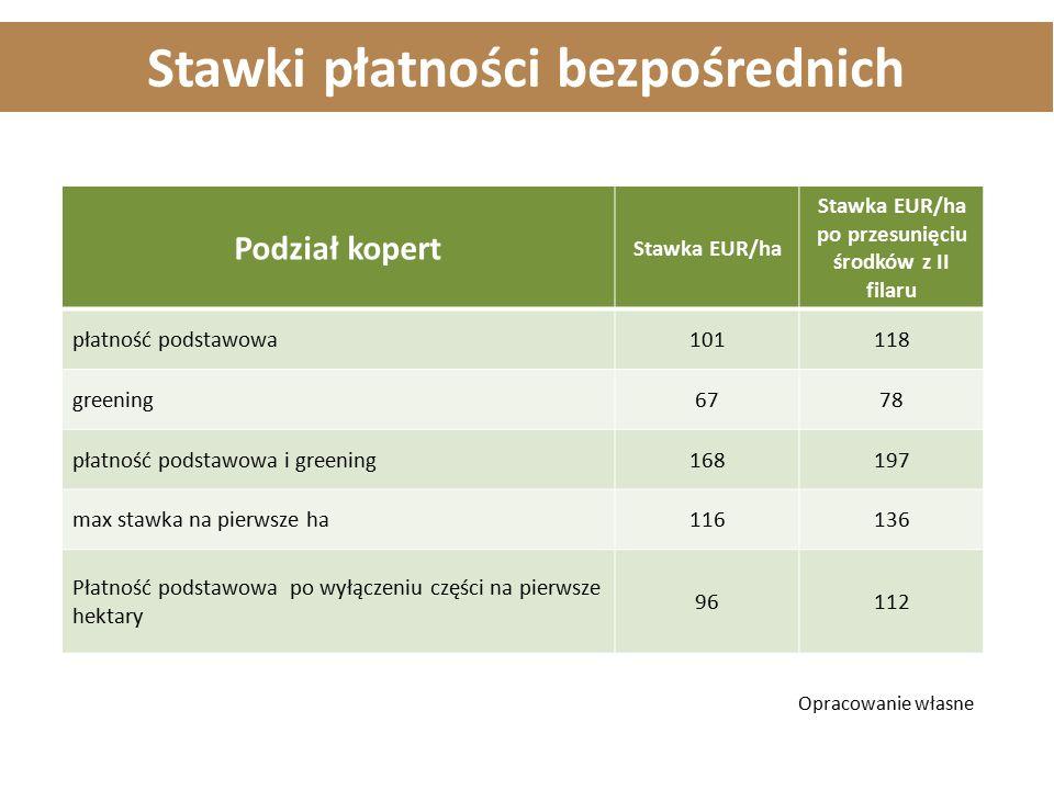 Stawki płatności bezpośrednich Podział kopert Stawka EUR/ha Stawka EUR/ha po przesunięciu środków z II filaru płatność podstawowa101118 greening6778 p