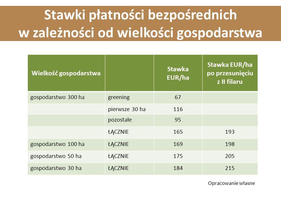 Stawki płatności bezpośrednich w zależności od wielkości gospodarstwa Wielkość gospodarstwa Stawka EUR/ha Stawka EUR/ha po przesunięciu z II filaru gospodarstwo 300 hagreening67 pierwsze 30 ha116 pozostałe95 ŁĄCZNIE165193 gospodarstwo 100 haŁĄCZNIE169198 gospodarstwo 50 haŁĄCZNIE175205 gospodarstwo 30 haŁĄCZNIE184215 Opracowanie własne