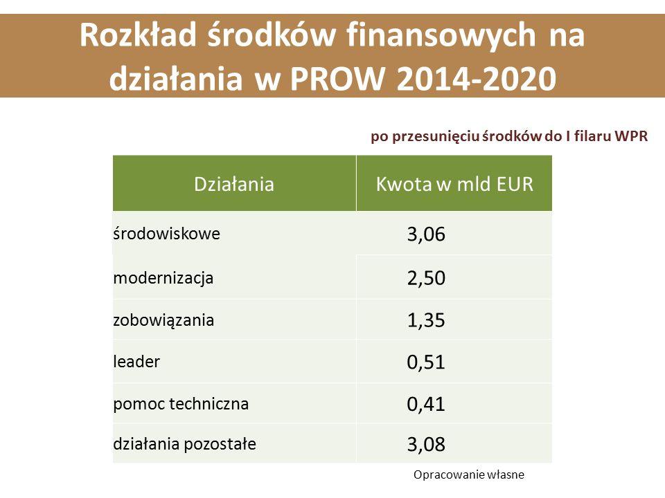 Rozkład środków finansowych na działania w PROW 2014-2020 DziałaniaKwota w mld EUR środowiskowe 3,06 modernizacja 2,50 zobowiązania 1,35 leader 0,51 p