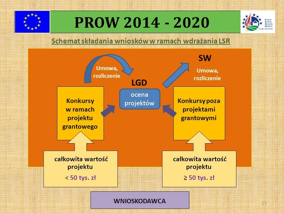 Schemat składania wniosków w ramach wdrażania LSR 21 LGD Konkursy poza projektami grantowymi Konkursy w ramach projektu grantowego całkowita wartość projektu < 50 tys.