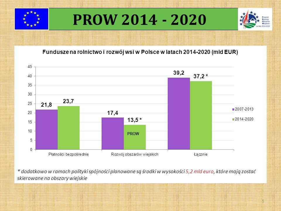 16 Obszar LSR w Wielkopolsce 2007-2013 Planowany 2014-2020