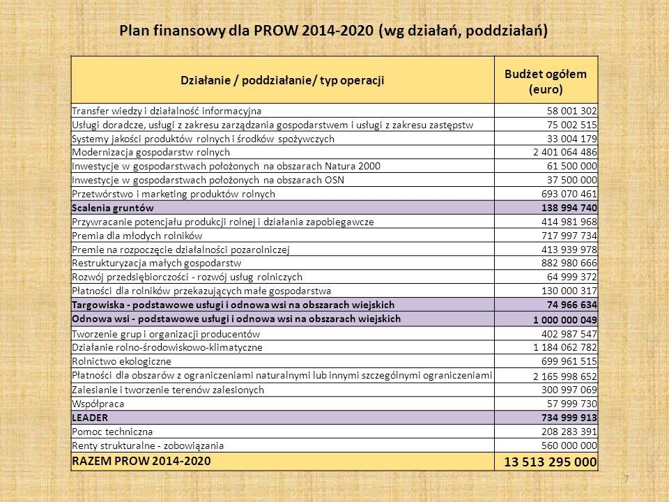 7 Działanie / poddziałanie/ typ operacji Budżet ogółem (euro) Transfer wiedzy i działalność informacyjna 58 001 302 Usługi doradcze, usługi z zakresu zarządzania gospodarstwem i usługi z zakresu zastępstw 75 002 515 Systemy jakości produktów rolnych i środków spożywczych 33 004 179 Modernizacja gospodarstw rolnych 2 401 064 486 Inwestycje w gospodarstwach położonych na obszarach Natura 2000 61 500 000 Inwestycje w gospodarstwach położonych na obszarach OSN 37 500 000 Przetwórstwo i marketing produktów rolnych 693 070 461 Scalenia gruntów 138 994 740 Przywracanie potencjału produkcji rolnej i działania zapobiegawcze 414 981 968 Premia dla młodych rolników 717 997 734 Premie na rozpoczęcie działalności pozarolniczej 413 939 978 Restrukturyzacja małych gospodarstw 882 980 666 Rozwój przedsiębiorczości - rozwój usług rolniczych 64 999 372 Płatności dla rolników przekazujących małe gospodarstwa 130 000 317 Targowiska - podstawowe usługi i odnowa wsi na obszarach wiejskich 74 966 634 Odnowa wsi - podstawowe usługi i odnowa wsi na obszarach wiejskich 1 000 000 049 Tworzenie grup i organizacji producentów 402 987 547 Działanie rolno-środowiskowo-klimatyczne 1 184 062 782 Rolnictwo ekologiczne 699 961 515 Płatności dla obszarów z ograniczeniami naturalnymi lub innymi szczególnymi ograniczeniami 2 165 998 652 Zalesianie i tworzenie terenów zalesionych 300 997 069 Współpraca 57 999 730 LEADER 734 999 913 Pomoc techniczna 208 283 391 Renty strukturalne - zobowiązania 560 000 000 RAZEM PROW 2014-2020 13 513 295 000 Plan finansowy dla PROW 2014-2020 (wg działań, poddziałań)
