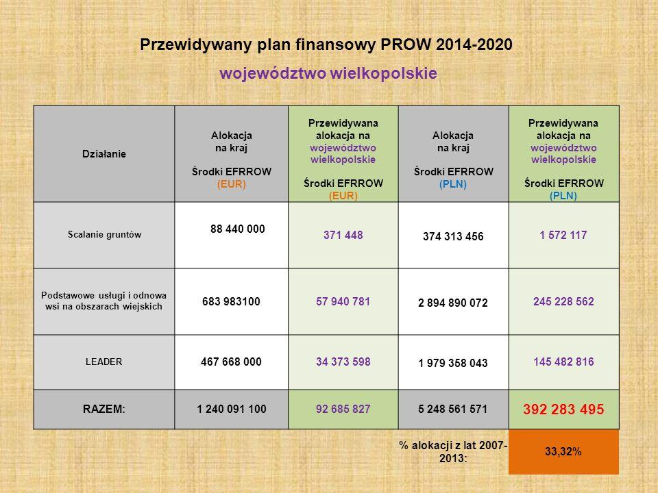 8 Przewidywany plan finansowy PROW 2014-2020 województwo wielkopolskie Działanie Alokacja na kraj Środki EFRROW (EUR) Przewidywana alokacja na wojewód