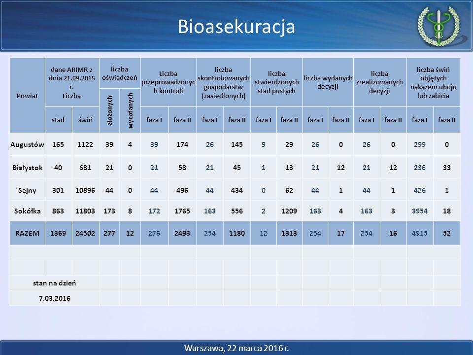 Bioasekuracja Warszawa, 22 marca 2016 r. Powiat dane ARIMR z dnia 21.09.2015 r. Liczba liczba oświadczeń Liczba przeprowadzonyc h kontroli liczba skon