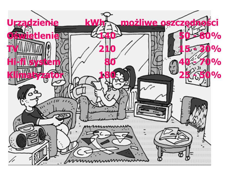 UrządzieniekWhmożliwe oszczędności Oświetlenie14050 - 80% TV21015 - 30% Hi-fi system8040 - 70% Klimatyzator18025 - 50%