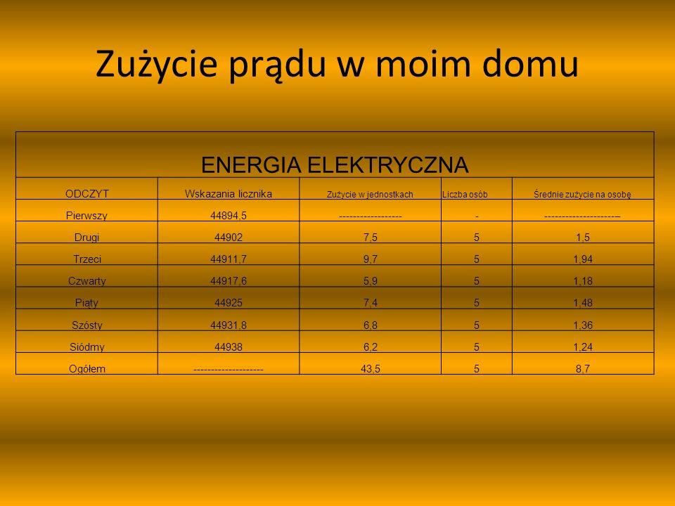 Zużycie prądu w moim domu ENERGIA ELEKTRYCZNA ODCZYTWskazania licznika Zużycie w jednostkachLiczba osóbŚrednie zużycie na osobę Pierwszy44894,5-------
