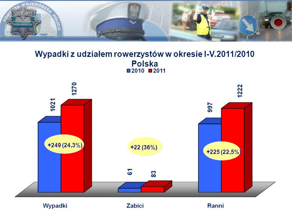 Wypadki z udziałem rowerzystów w okresie I-V.2011/2010 Polska +225 (22,5%)+22 (36%)+249 (24,3%)