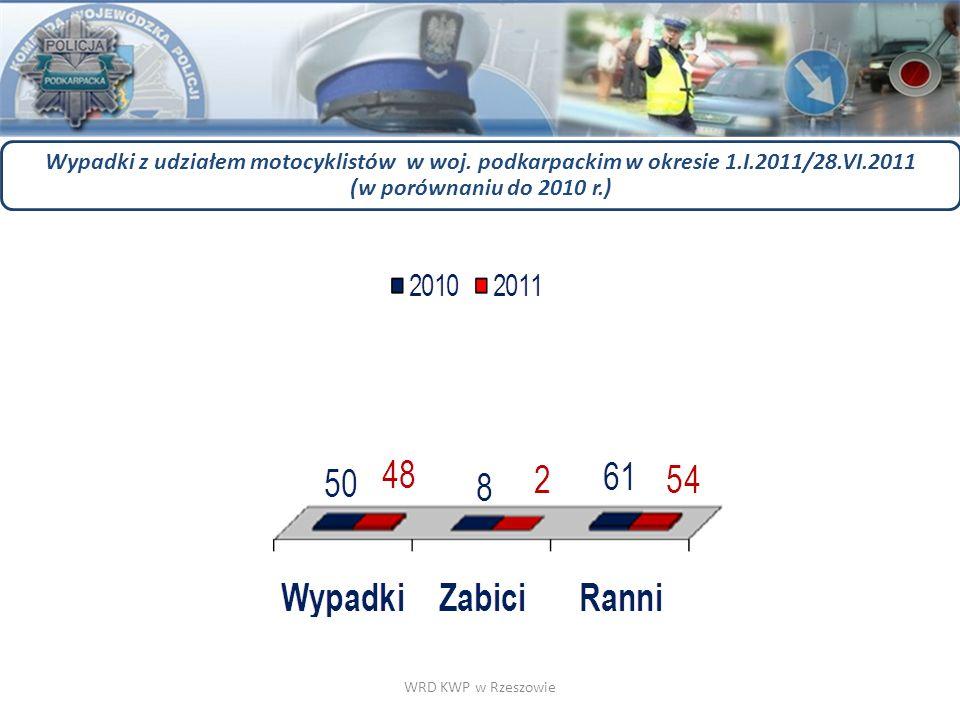 WRD KWP w Rzeszowie Wypadki z udziałem motocyklistów w woj. podkarpackim w okresie 1.I.2011/28.VI.2011 (w porównaniu do 2010 r.)