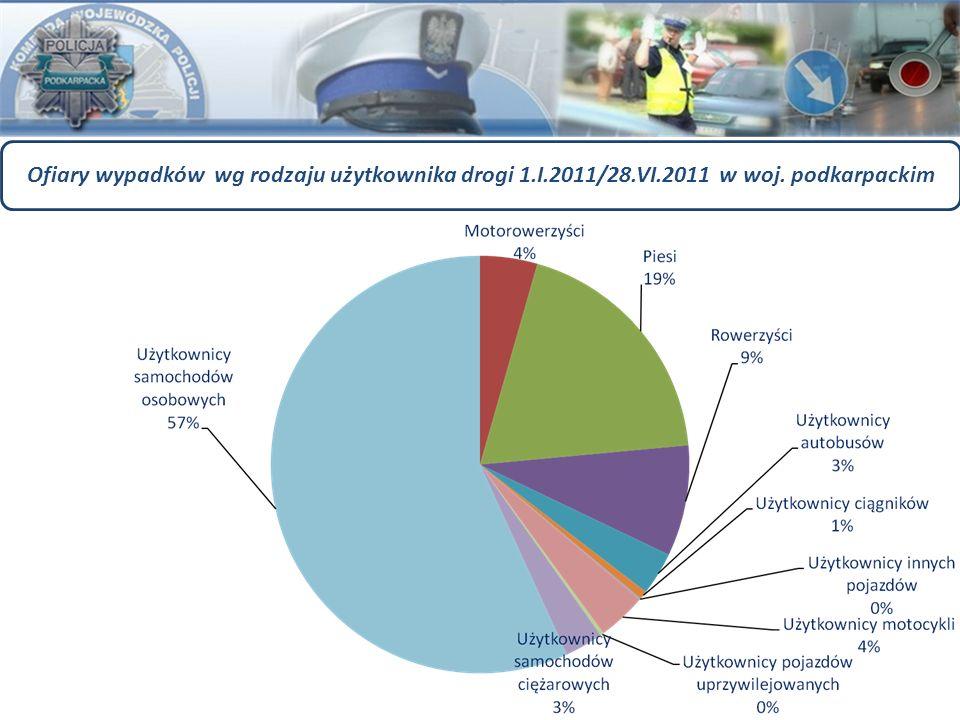 Ofiary wypadków wg rodzaju użytkownika drogi 1.I.2011/28.VI.2011 w woj. podkarpackim