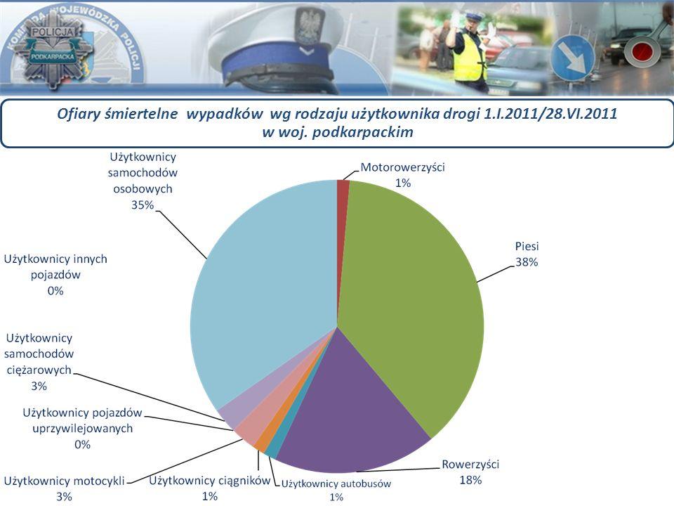 Ofiary śmiertelne wypadków wg rodzaju użytkownika drogi 1.I.2011/28.VI.2011 w woj. podkarpackim