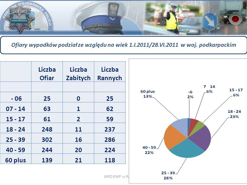 WRD KWP w Rzeszowie Liczba Ofiar Liczba Zabitych Liczba Rannych - 06250 07 - 1463162 15 - 1761259 18 - 2424811237 25 - 3930216286 40 - 5924420224 60 p
