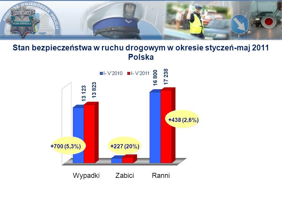 Stan bezpieczeństwa w ruchu drogowym w okresie styczeń-maj 2011 Polska +700 (5,3%)+227 (20%)+438 (2,6%) Wypadki Zabici Ranni