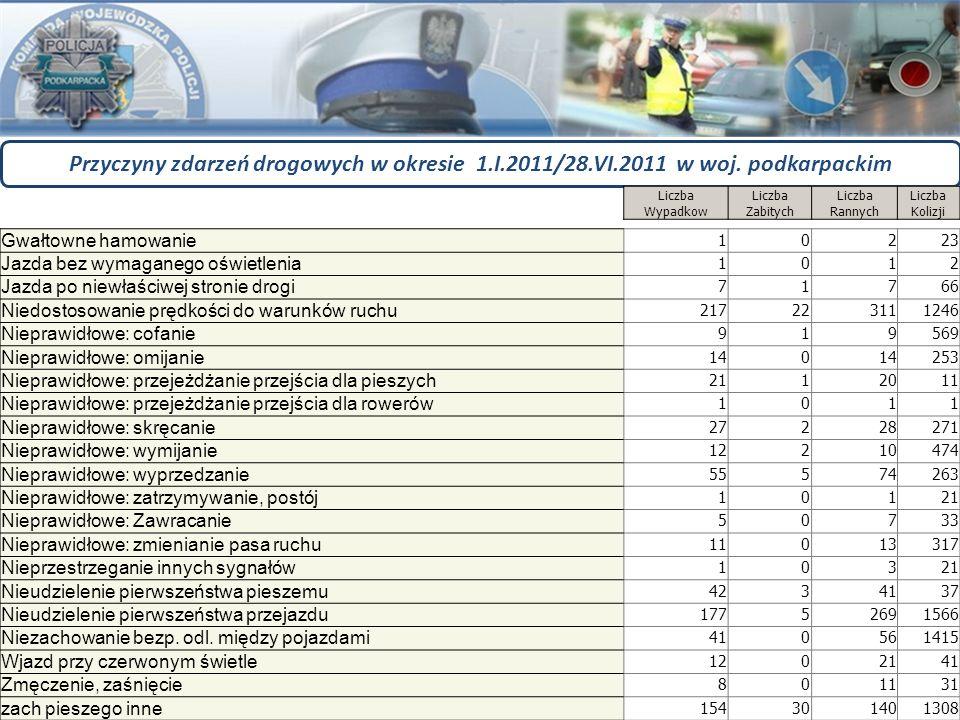 WRD KWP w Rzeszowie Przyczyny zdarzeń drogowych w okresie 1.I.2011/28.VI.2011 w woj. podkarpackim Gwałtowne hamowanie 10223 Jazda bez wymaganego oświe
