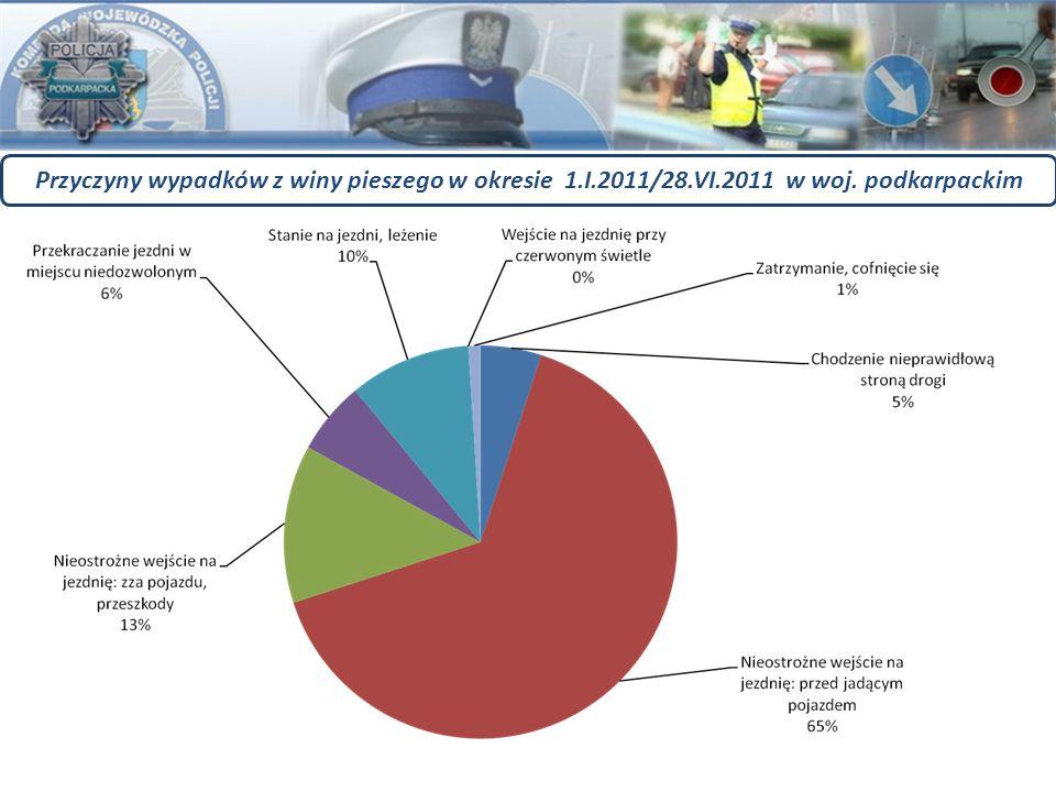 Przyczyny wypadków z winy pieszego w okresie 1.I.2011/28.VI.2011 w woj. podkarpackim