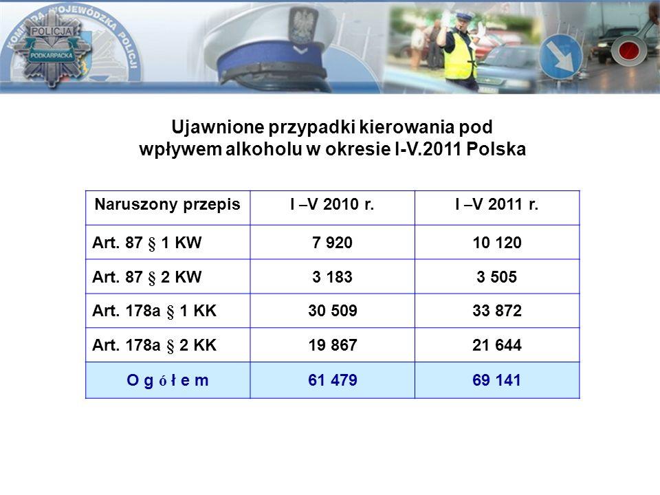 Ujawnione przypadki kierowania pod wpływem alkoholu w okresie I-V.2011 Polska Naruszony przepisI – V 2010 r.I – V 2011 r. Art. 87 § 1 KW7 92010 120 Ar