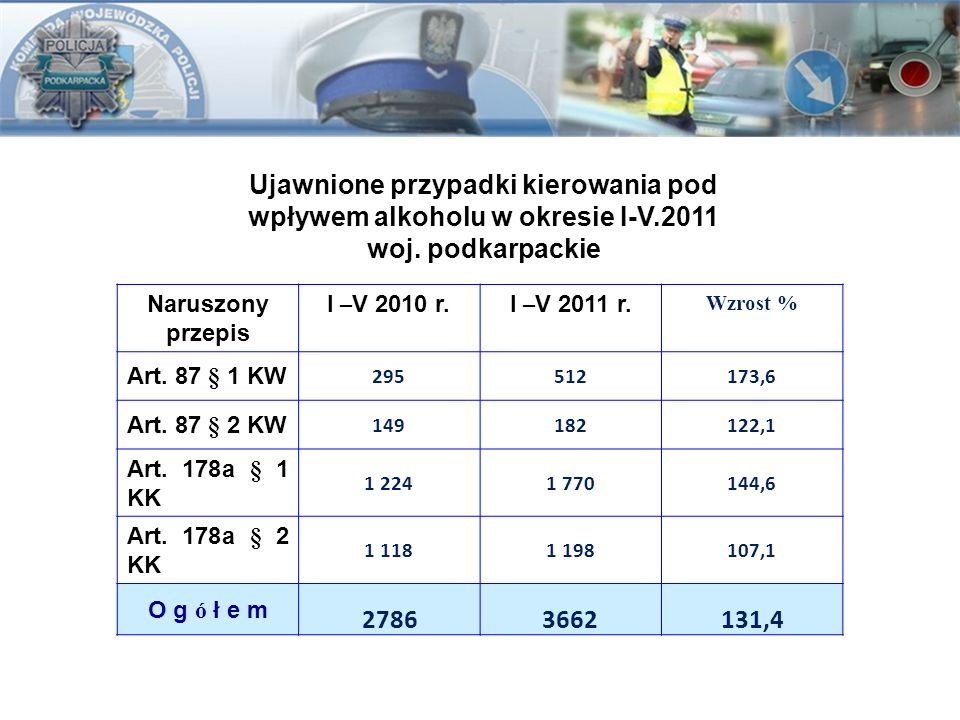 Ujawnione przypadki kierowania pod wpływem alkoholu w okresie I-V.2011 woj. podkarpackie Naruszony przepis I – V 2010 r.I – V 2011 r. Wzrost % Art. 87