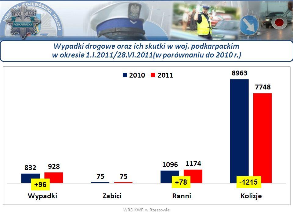 Wypadki drogowe oraz ich skutki w woj. podkarpackim w okresie 1.I.2011/28.VI.2011(w porównaniu do 2010 r.) WRD KWP w Rzeszowie +96 +78-1215