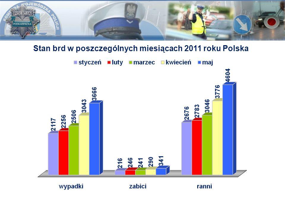 Stan brd w poszczególnych miesiącach 2011 roku Polska