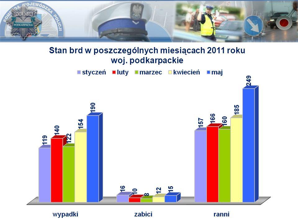 Stan brd w poszczególnych miesiącach 2011 roku woj. podkarpackie