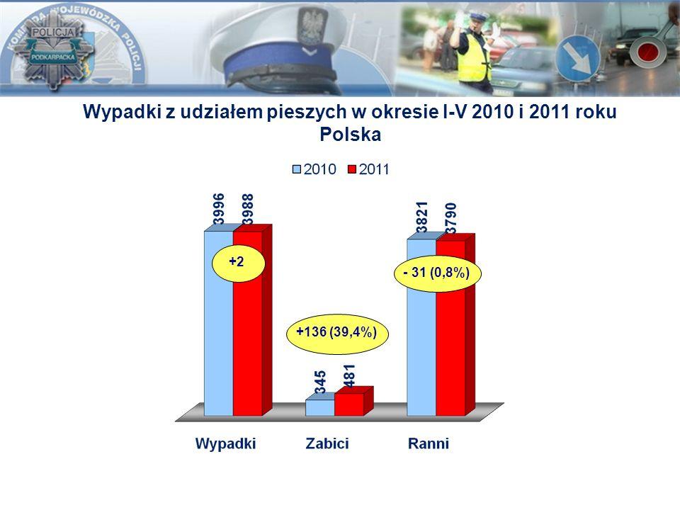 Wypadki z udziałem pieszych w okresie I-V 2010 i 2011 roku Polska +2 +136 (39,4%) - 31 (0,8%)