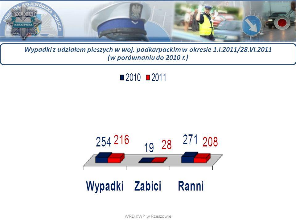 WRD KWP w Rzeszowie Wypadki z udziałem pieszych w woj. podkarpackim w okresie 1.I.2011/28.VI.2011 (w porównaniu do 2010 r.)