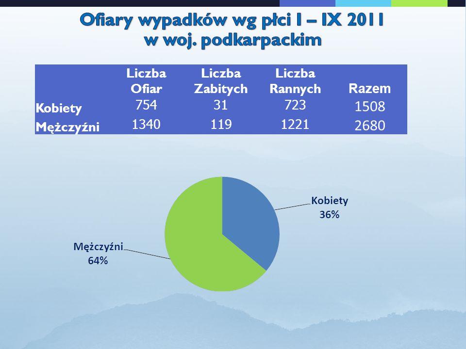 Liczba Ofiar Liczba Zabitych Liczba Rannych Razem Kobiety 75431723 1508 Mężczyźni 13401191221 2680