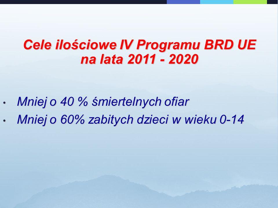Cele ilościowe IV Programu BRD UE na lata 2011 - 2020 Mniej o 40 % śmiertelnych ofiar Mniej o 40 % śmiertelnych ofiar Mniej o 60% zabitych dzieci w wieku 0-14 Mniej o 60% zabitych dzieci w wieku 0-14