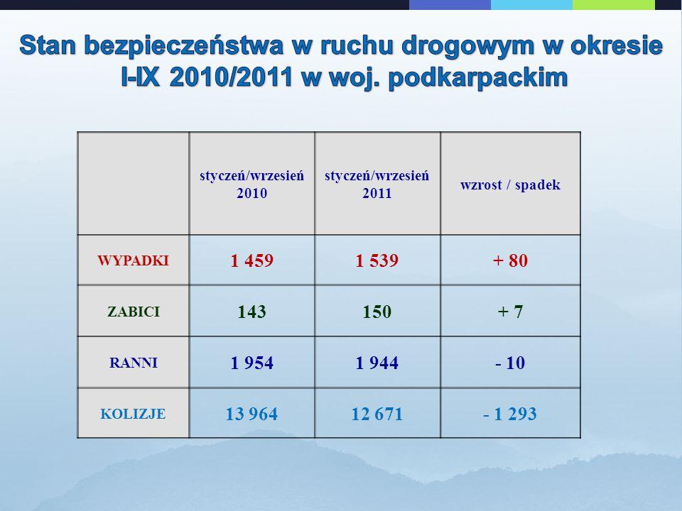 styczeń/wrzesień 2010 styczeń/wrzesień 2011 wzrost / spadek WYPADKI 1 4591 539+ 80 ZABICI 143150+ 7 RANNI 1 9541 944- 10 KOLIZJE 13 96412 671- 1 293