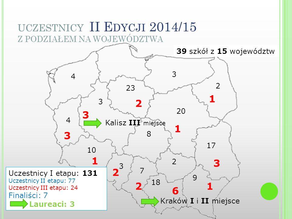 UCZESTNICY II E DYCJI 2014/15 Z PODZIAŁEM NA WOJEWÓDZTWA 3 4 23 20 17 9 18 7 3 10 4 3 8 2 1 3 1 6 2 2 1 3 3 2 Uczestnicy I etapu: 131 Uczestnicy II etapu: 77 Uczestnicy III etapu: 24 Finaliści: 7 Laureaci: 3 Kalisz III miejsce Kraków I i II miejsce 39 szkół z 15 województw 1 2