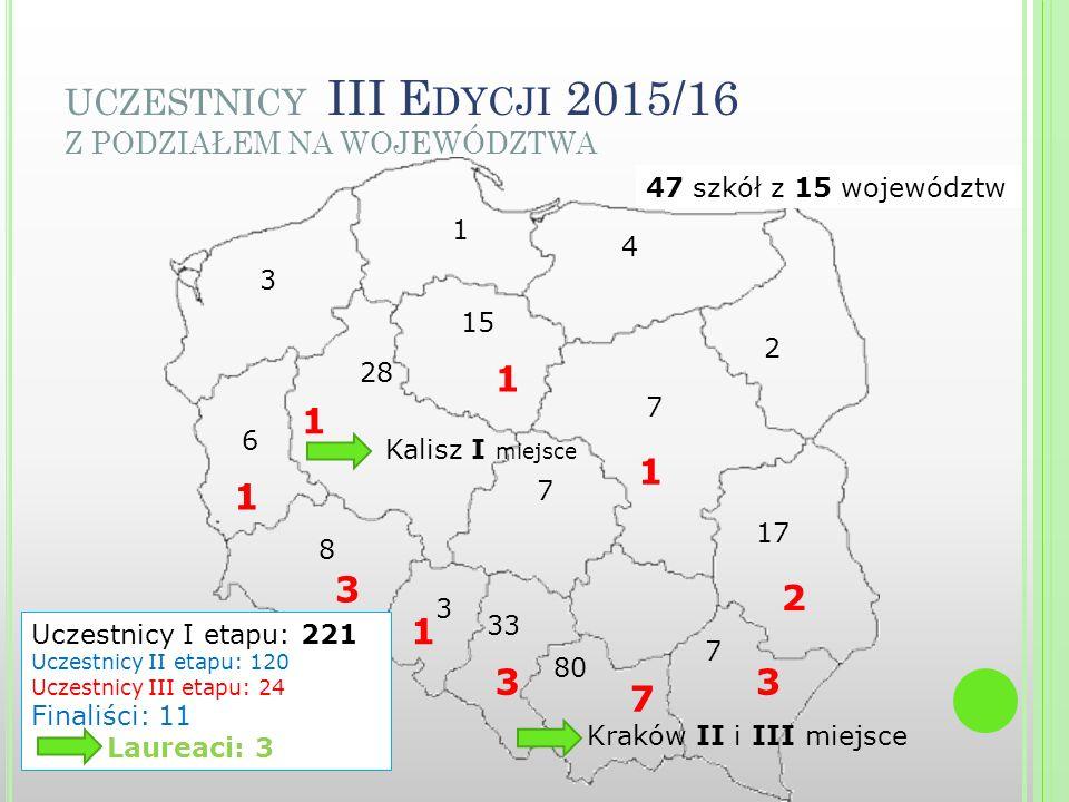 UCZESTNICY III E DYCJI 2015/16 Z PODZIAŁEM NA WOJEWÓDZTWA 4 3 15 7 17 7 80 33 3 8 6 28 7 1 2 3 7 3 1 3 1 1 1 Uczestnicy I etapu: 221 Uczestnicy II etapu: 120 Uczestnicy III etapu: 24 Finaliści: 11 Laureaci: 3 Kalisz I miejsce Kraków II i III miejsce 47 szkół z 15 województw 2 1