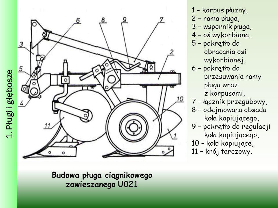 1. Pługi i głębosze Budowa pługa ciągnikowego zawieszanego U021 1 – korpus płużny, 2 – rama pługa, 3 – wspornik pługa, 4 – oś wykorbiona, 5 – pokrętło