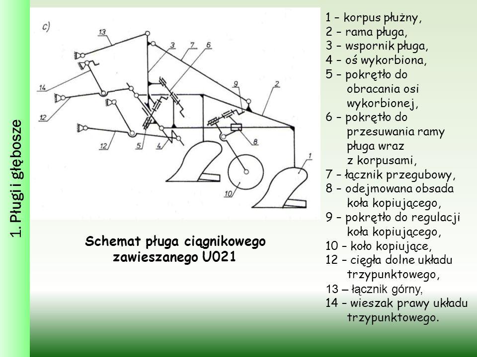 1. Pługi i głębosze Schemat pługa ciągnikowego zawieszanego U021 1 – korpus płużny, 2 – rama pługa, 3 – wspornik pługa, 4 – oś wykorbiona, 5 – pokrętł