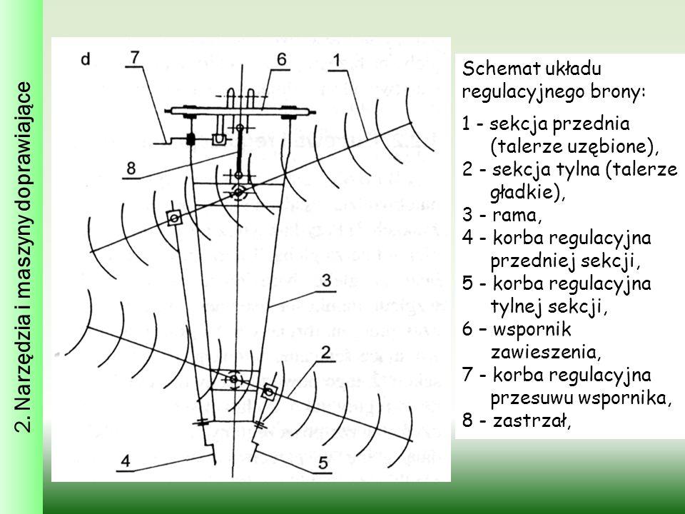 Schemat układu regulacyjnego brony: 1 - sekcja przednia (talerze uzębione), 2 - sekcja tylna (talerze gładkie), 3 - rama, 4 - korba regulacyjna przedn