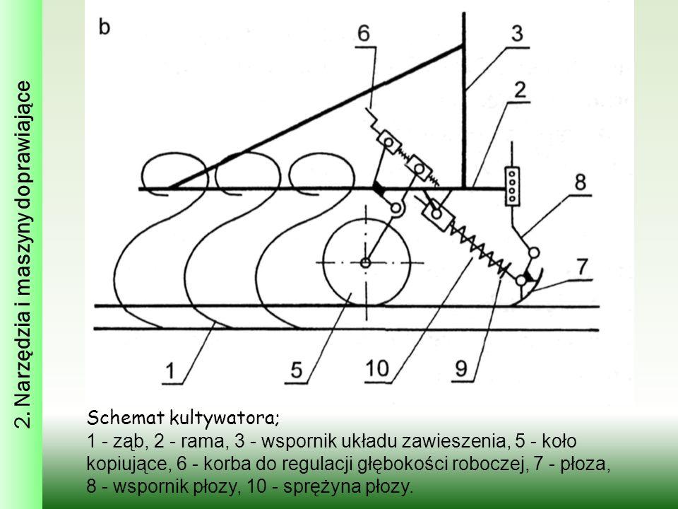 Schemat kultywatora; 1 - ząb, 2 - rama, 3 - wspornik układu zawieszenia, 5 - koło kopiujące, 6 - korba do regulacji głębokości roboczej, 7 - płoza, 8